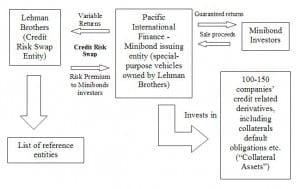 minibonds